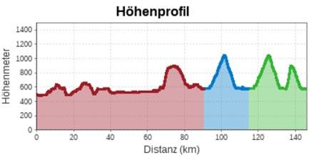 Höhenprofil Straßenrennen Herren